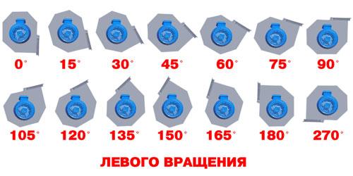 Определение положения корпуса ДН 95-40 левого вращения