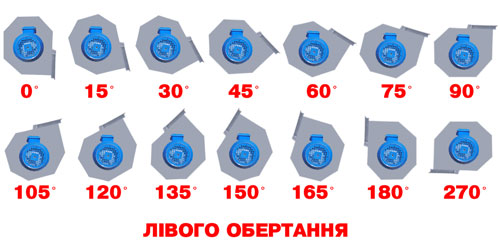 Визначення положення корпуса ДН 95-40 лівого обертання
