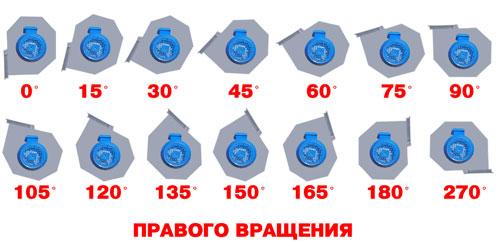 Определение положения корпуса ДН 95-40 правого вращения
