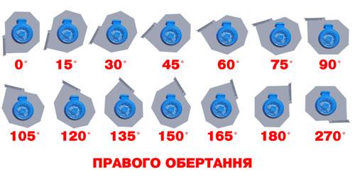 Визначення положення корпуса ДН 95-40 правого обертання