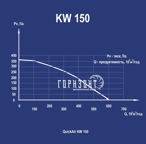 Аэродинамические характеристики канального вентилятора KW 150