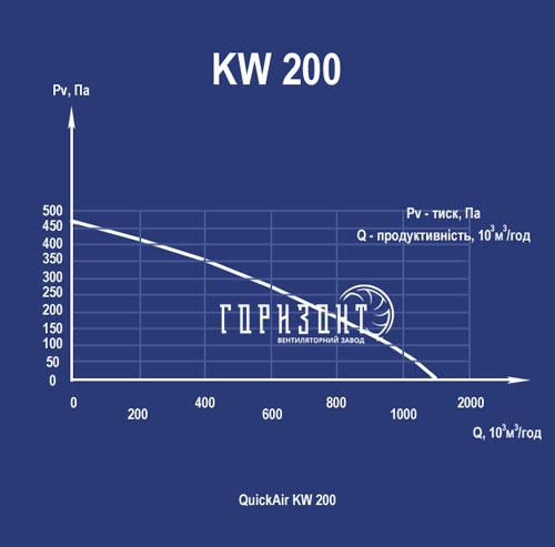 Аеродинамічні характеристики канального вентилятора KW 200
