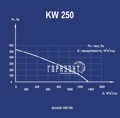 Аеродинамічні характеристики канального вентилятора KW 250