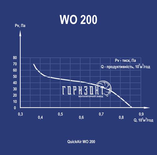 Аеродинамічна характеристика вентилятора WO-K 200