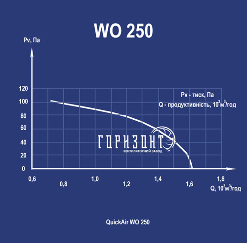 Аеродинамічна характеристика осьового вентилятора QuickAir WO-S (WO-B) 250