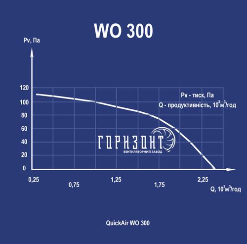 Аеродинамічна характеристика осьового вентилятора QuickAir WO-S (WO-B) 300