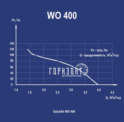 Аеродинамічна характеристика вентилятора WO-K 400