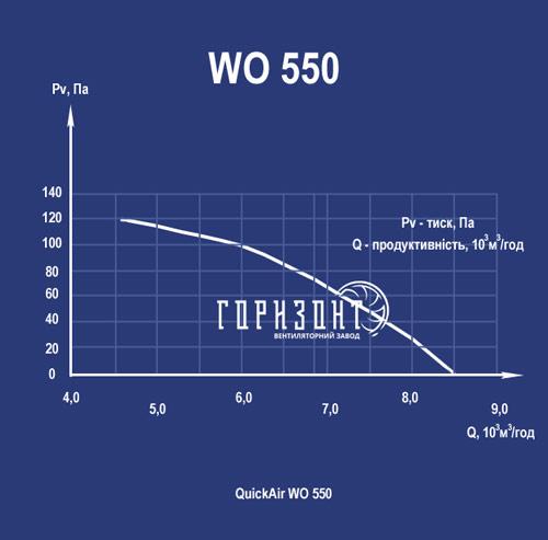 Аеродинамічна характеристика вентилятора WO-K 550