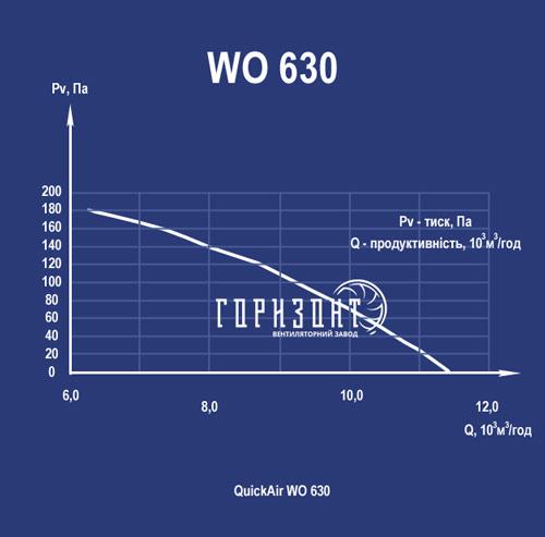 Аеродинамічна характеристика осьового вентилятора QuickAir WO-S (WO-B) 630