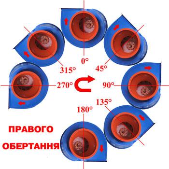Положення корпуса вентиляторів правого обертання