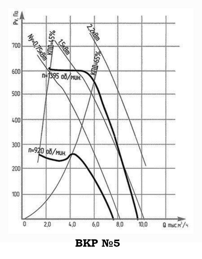 График Аэродинамические характеристикивентилятора крышного радиального ВКР (ВДР) №5
