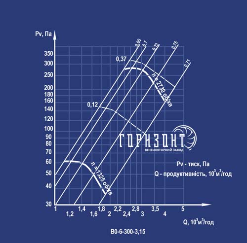 Аеродинамічна характеристика вентилятора ВО-6-300 №3,15