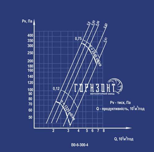 Аэродинамическая характеристика вентилятора ВО-6-300 №4