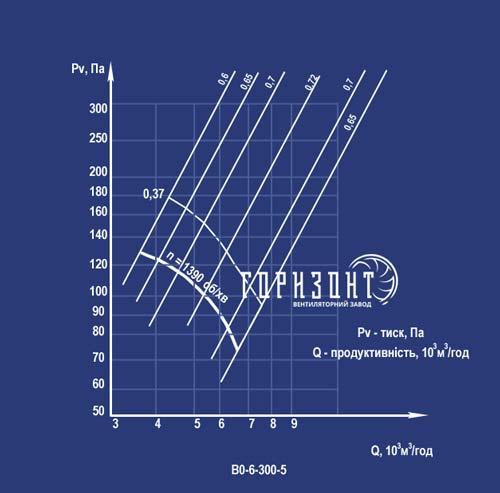 Аеродинамічна характеристика вентилятора ВО-6-300 №5