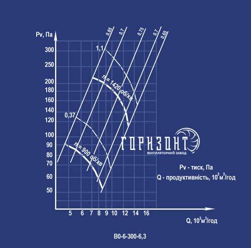 Аэродинамическая характеристика вентилятора ВО-6-300 №6,3