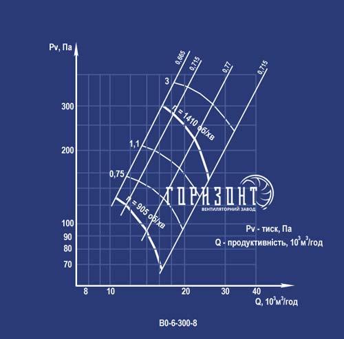 Аэродинамическая характеристика вентилятора ВО-6-300 №8
