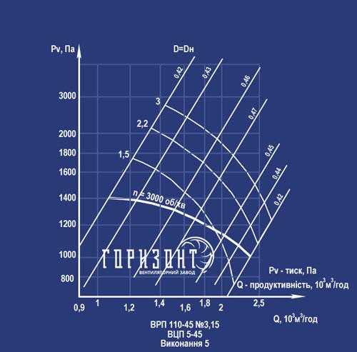 Аеродинамічні характеристики ВРП №3,15 вик 5