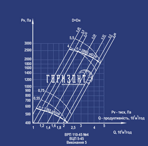 Аеродинамічні характеристики ВРП №4 виконання 5
