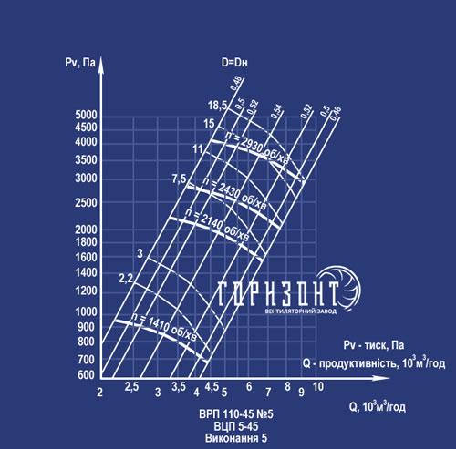 Аэродинамические характеристики вентилятора ВРП 110-45 (ВЦП 5-45) №5 (исполнение 5)
