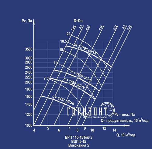 Аэродинамические характеристики ВРП 6,3.5