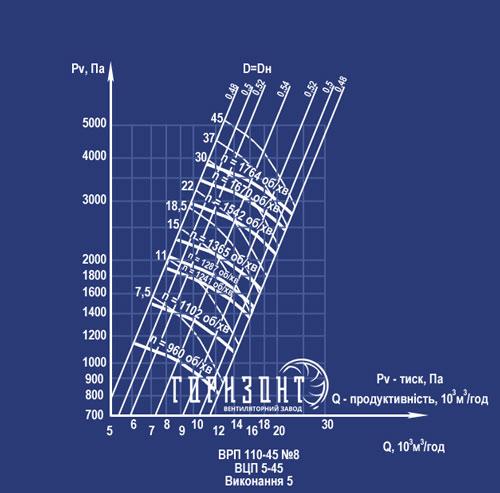 Аэродинамические характеристики ВРП 8 исполнение 5