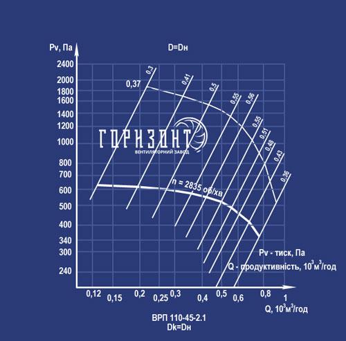 Аеродинамічні характеристики вентилятора ВРП 110-45 (ВРП 5-45) №2