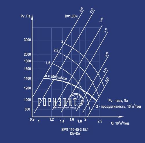 Аэродинамические характеристики вентилятора ВРП 110-45 №3,15