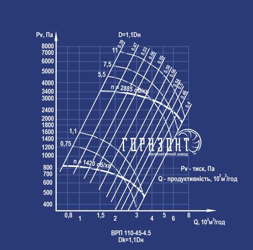 Аэродинамическая характеристика вентилятора ВРП 110-45 (ВЦП 5-45) №4