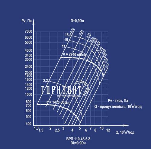 Аэродинамическая характеристика вентилятора ВРП 110-45 (ВЦП 5-45) №5