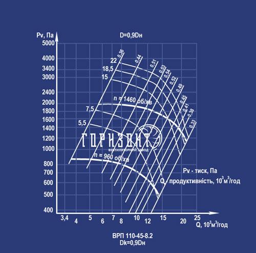 Аэродинамическая характеристика пылевого вентилятора ВРП 110-45 (ВЦП 5-45) №8