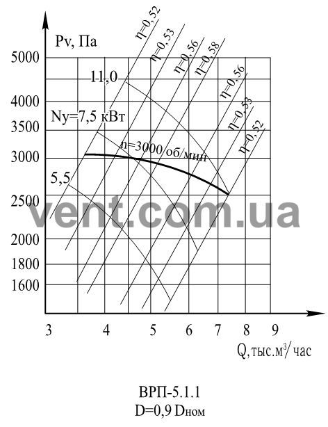 График Аэродинамические характеристики вентилятора ВРП 5-45 (ВЦП 5-45 ) №5