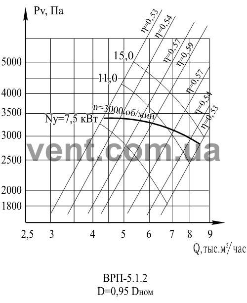 График Аэродинамические характеристики вентилятора ВРП 5-45 (ВЦП 5-45 ) №5 0,95