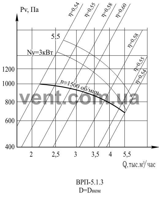 График Аэродинамические характеристики вентилятора ВРП 5-45 (ВЦП 5-45 ) №5 1