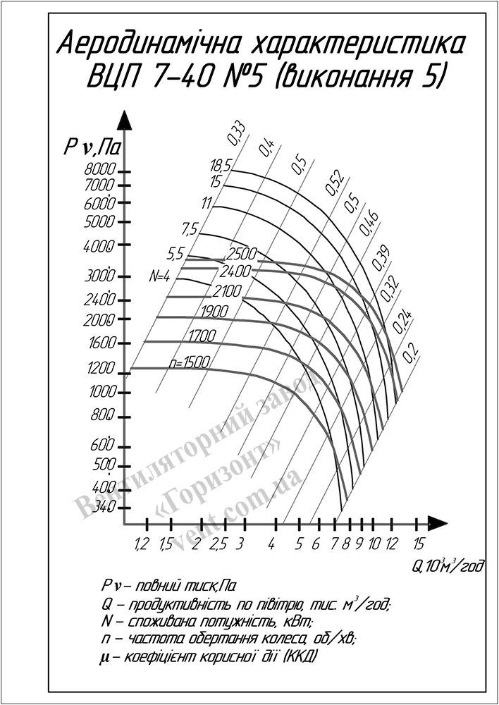 График Аэродинамические характеристики вентилятора ВЦП 7 40 (ВРП 7-40) №5