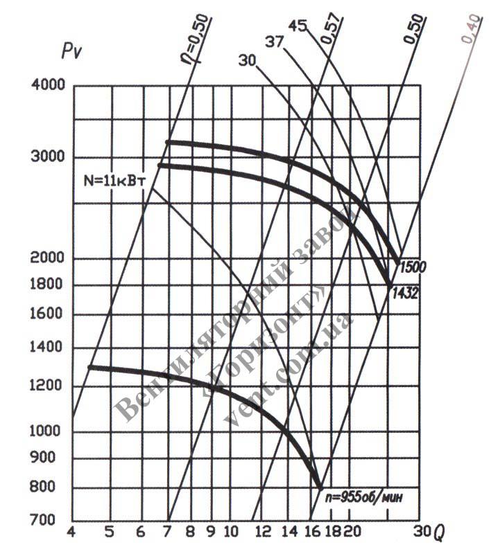 График Аэродинамические характеристики вентилятора ВЦП 7 40 (ВРП 7-40) №8