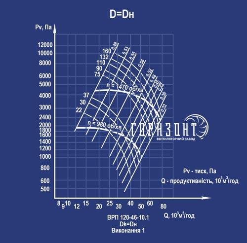 Аэродинамические характеристики вентилятора ВРП 120-46(ВЦП 6-46) №10 исполнение 1