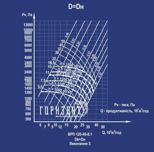 Аеродинамічна характеристика вентилятора ВРП 120-46 (ВЦП 6-46) №8 виконання 5