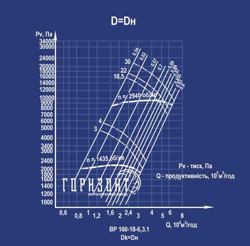 Аэродинамические характеристики вентилятора ВР 160-18 (ВВД)